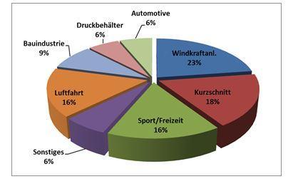 Globaler CFK-Verbrauch nach Anwendungen (2011)