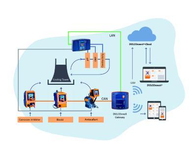 Plan for a smart solution for digital fluid management.