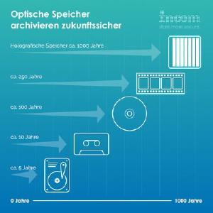 Auch Microsoft setzt auf optische Archivierung