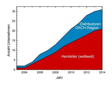 Weltweite zeitliche Entwicklung der Zahl von originären Terahertz-System-Herstellern sowie der zusätzlichen Distributoren in der DACH-Region zwischen 2003 und März 2014. Hierbei wurde das Markteintrittsdatum für das jeweils erste Terahertz-System und nicht das Firmengründungsdatum berücksichtigt
