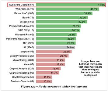Cubeware ist Nummer 1 mit höchster Deployment-Rate