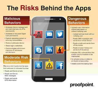 Risks behind Apps