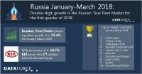 Double-digit growth in the Russian True Fleet Market for the first quarter of 2018