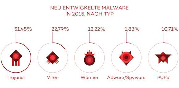 Neue Malware / Bildnachweis: Panda Security