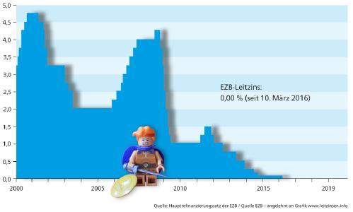 Niedrigzinspolitik der EZB