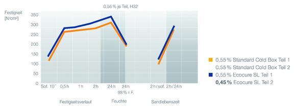 Verbesserte Leistungsmerkmale der neuen Solventless Cold-Box-Technologie