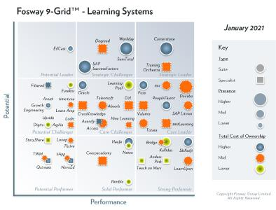 2021 Fosway 9 Grid   Learning Systems