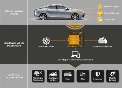 Mit seiner Remote Vehicle Data Plattform (RVD) bietet Continental Kunden nun eine komplette End-to-End-Lösung entlang der gesamten Wertschöpfungskette vernetzter Serviceleistungen. Foto: Continental