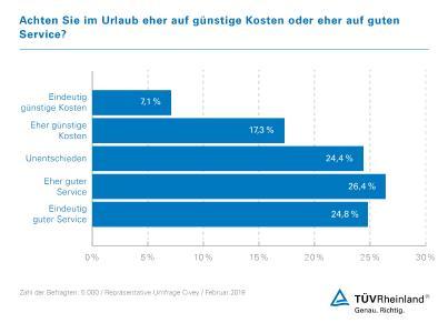 Infografik Umfrage Civey Urlaub und Kosten