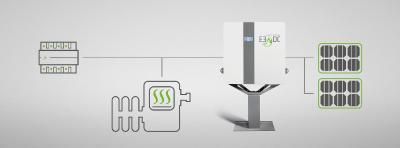 Für das klimaneutrale Heizen bilden die PV-Anlage, das Hauskraftwerk und die Wärmepumpe eine Systemlösung. (Alle Grafiken: E3/DC; alle Fotos: E3/DC / Hans-Rudolf Schulz)