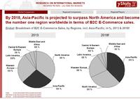 Asia-Pacific region predicted to become the world's largest B2C E-Commerce market