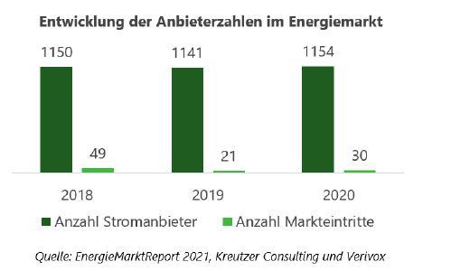 Entwicklung der Anbieterzahlen im Energiemarkt