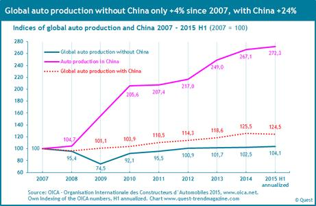 Global auto production with and without China 2007 - 2015 1H