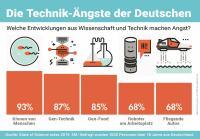 Das Klonen von Menschen und Gentechnik zählen zu den größten Technik-Ängsten der Bundesbürger. Grafik: 3M