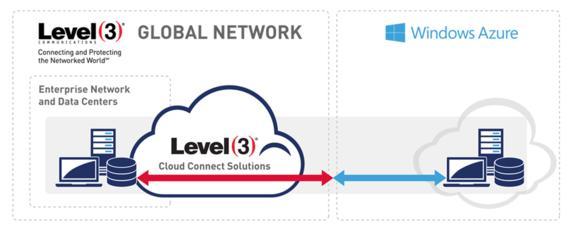 Level 3 Cloud Connect Solution