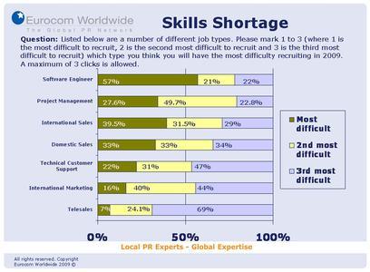Umfrageergebnis: Fachkräfte weiterhin gesucht