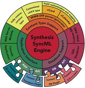 Synthesis AG contributes SyncML Data Synchronisation Engine