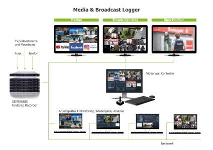 Skizze Observierung Social Media Channels