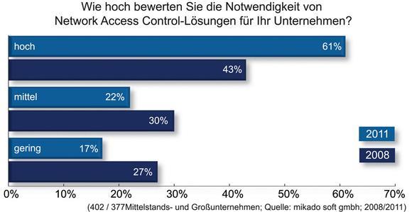 Grafik: Wie hoch bewerten Sie die Notwendigkeit von Network Access Control-Lösungen für Ihr Unternehmen?