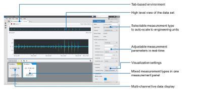Kompakte USB Multifunktions I/O Module mit BNC-Anschlüsse für Mess- und Analyseaufgaben