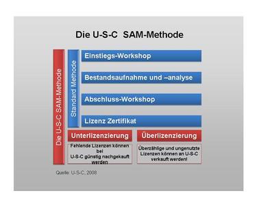 U-S-C SAM-Methode