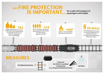 Millions of tons of freight and millions of passengers are transported by railway every year – that makes fire protection a very important issue, Photo: ContiTech