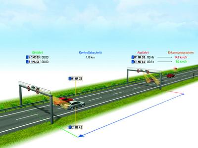 Division: Traffic Solutions / Illustration of the measuring principles of TraffiSection