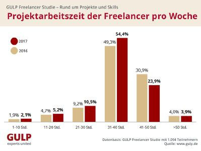 Projektarbeitszeit der Freelancer pro Woche