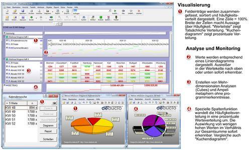Datenanalyse und Monitoring