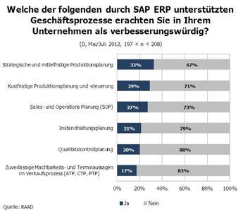 Welche der folgenden durch SAP ERP unterstützten Geschäftsprozesse erachten Sie in Ihrem Unternehmen als verbesserungswürdig?