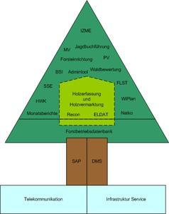Übersicht Fachverfahren Hessen-Forst