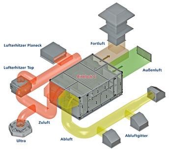 Kombination von Airblock C mit dezentralen Geräten: Die Temperierung der Luft erfolgt nur in den genutzten Räumen