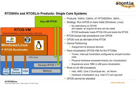 RTOSWin products on single core systems