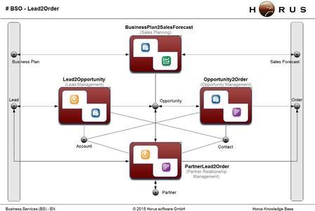 Lead2order als Horus Ablaufmodell