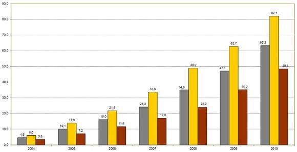 Burnout-bedingte Ausfalltage seit 2004 fast vervierzehnfacht