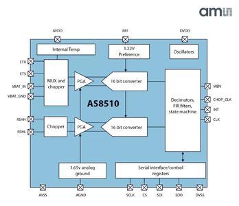 AS8510 Data Aquisition Front End Block Diagram