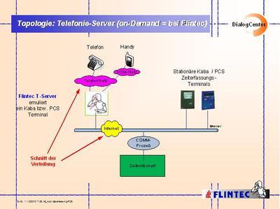 2010 Zeiterfassung ManagedServices