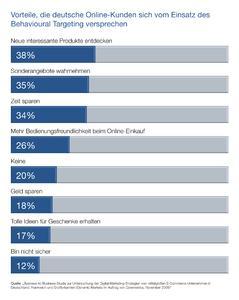 Vorteile, die deutsche Online-Kunden sich vom Einsatz des Behavioural Targeting versprechen