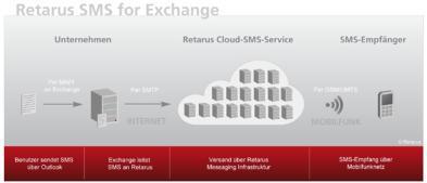 Cloud-SMS für Exchange Umgebungen