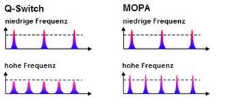 Pulsspitzenleistungen MOPA_Q-Switch