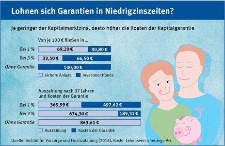 Grafik: Lohnen sich Garantien in Niedrigzinszeiten