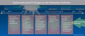 Übersicht über die spektrometrischen Prüfungen an den Hohenstein Instituten © Hohenstein Institute