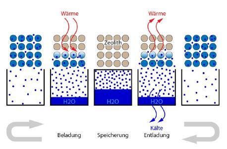 Sorptionsprozess im System Zeolith-Wasser / Fotos Fraunhofer ICT