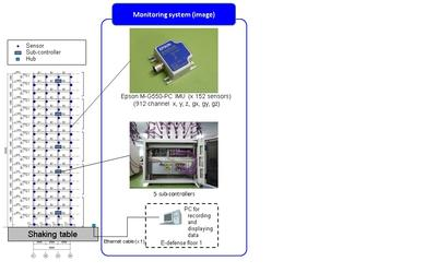Epson Sensing System Selected for Use in Building Health Monitoring System