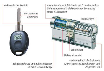 So funktioniert die +CLIQ-Technologie: Der elektronische Kontakt zwischen den Schlüsseln und Schließzylindern dient der sicheren Strom- und Datenübertragung., Foto: ASSA ABLOY Sicherheitstechnik GmbH