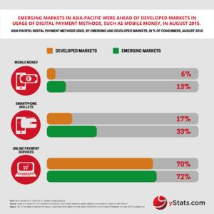 Infographic Asia-Pacific Online Payment Methods: Full Year 2015