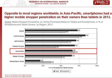 Asia-Pacific M-Commerce