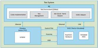 Bild 2: KPIT-Testarchitektur (© KPIT)