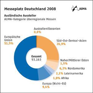 Italien bleibt 2008 größter Aussteller auf deutschen Messen