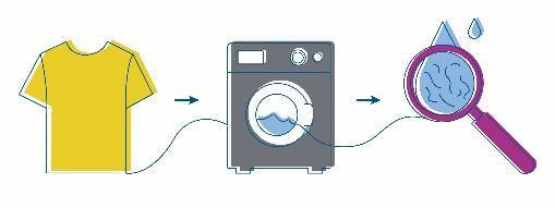 Mikrofasern sind winzige Kunststoffteile, die bei mechanischer Belastung, insbesondere beim Waschen, im Wasser freigesetzt werden.  Das Abwasser fließt schließlich in die Kanalisation und größere Gewässer, bleibt auf unbestimmte Zeit stehen oder gelangt in die  Nahrungskette © Hohenstein